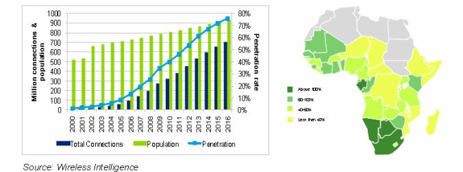 Mobile-market-penetration-Sub-Saharan-Africa